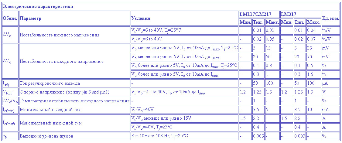Характеристики LM317 регулируемого стабилизатор напряжения и тока