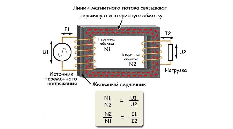 что такое трансформатор