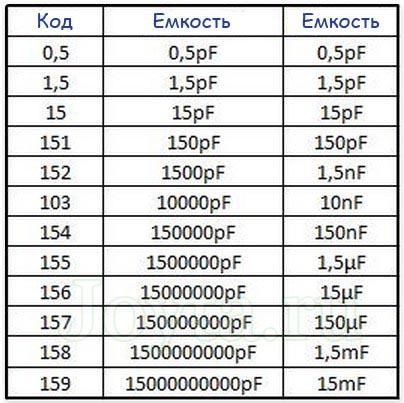 керамических конденсаторов