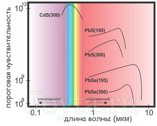 спектральная чувствительность фоторезистора