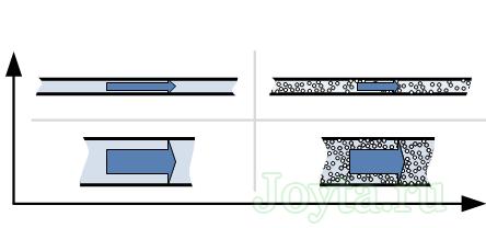 аналогия с водопроводной трубой