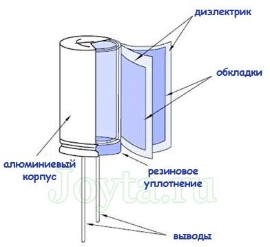 структура электролитического конденсатора