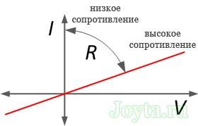 zakon-oma-dlya-uchastka-cepi-opredelenie-formula-rascheta-07