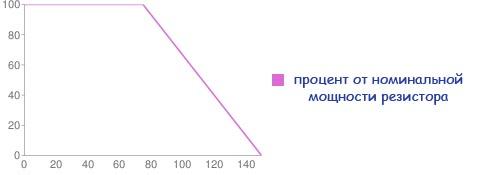 график потери мощности резистора