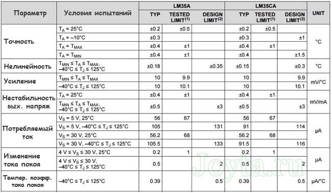 datchik-temperatury-lm35-opisanie-sxema-podklyucheniya-datasheet-2