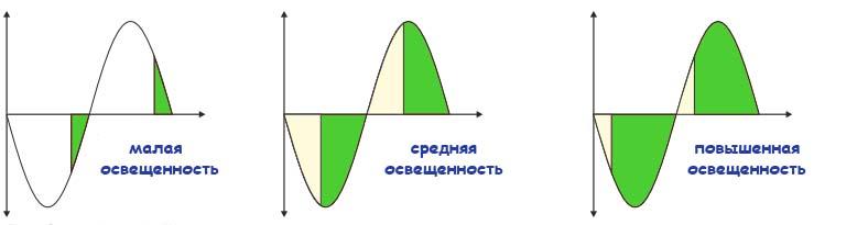 dimmer-dlya-lampy-nakalivaniya-svoimi-rukami-sxema-i-opisanie-3
