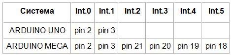 таблица прерываний для типичных систем Arduino