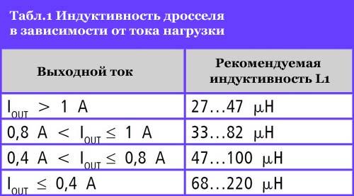 значения индуктивности дросселя