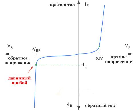 Диод I-V характеристики