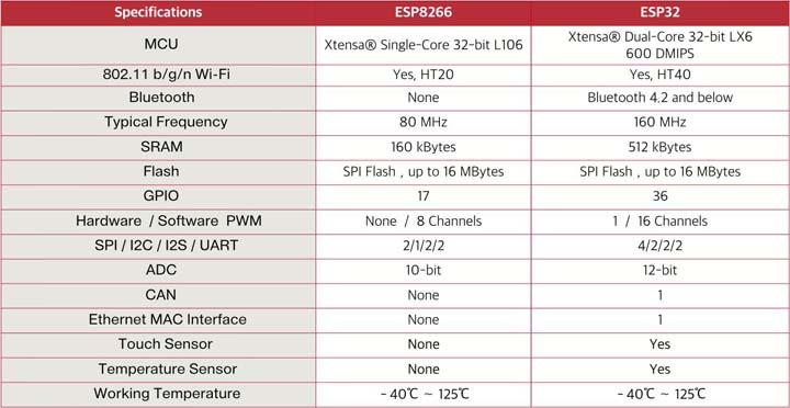 Технические характеристики: ESP32 против ESP8266