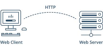 Что такое веб-сервер и как он работает