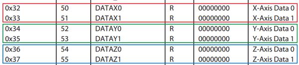 Данные для каждой оси хранятся в двух байтах