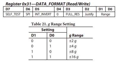 регистр DATA_FORMAT и его биты D1 и D0