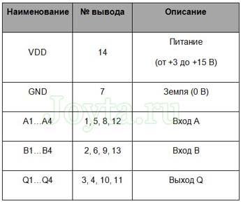 таблица выводов CD4011