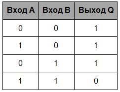 таблице истинности И-НЕ