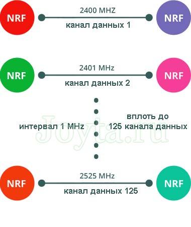 Частота RF канала